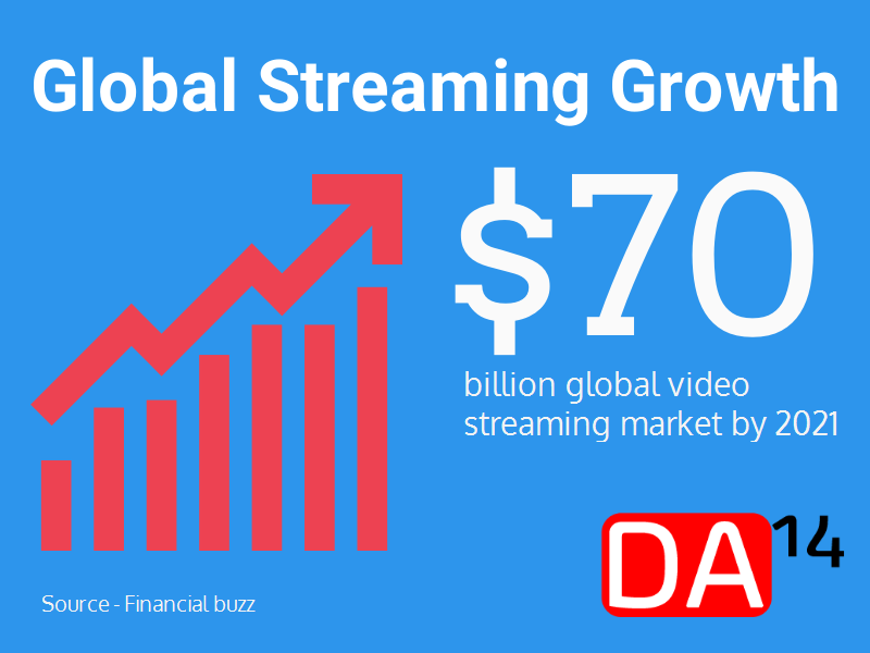 Global Live Video Streaming Growth DA14